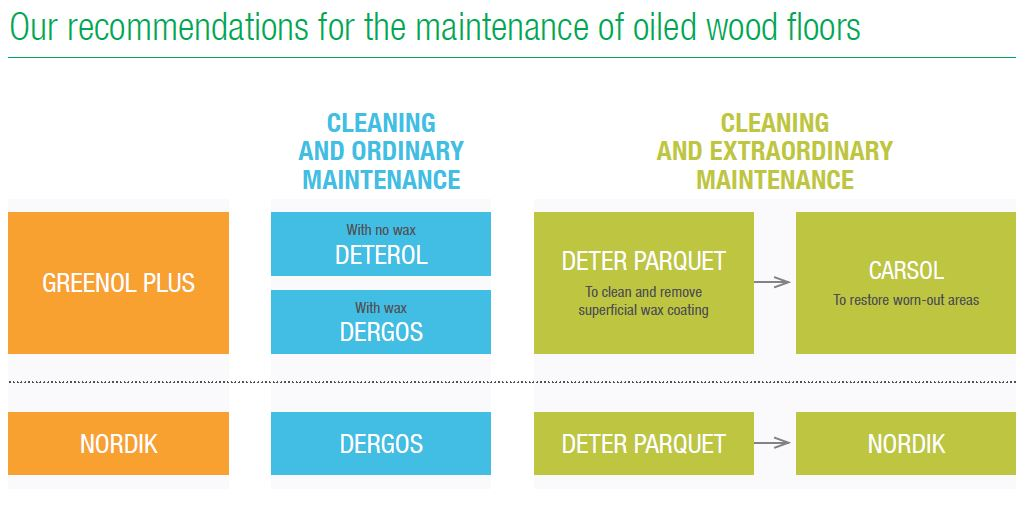 maintenance wood floors